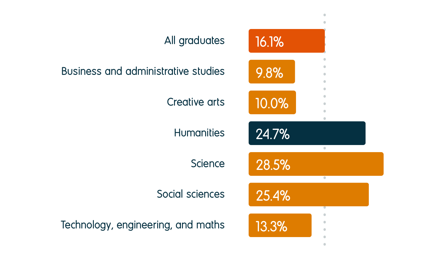 24.7% of humanities graduates were in further study six months after graduation, compared to an average of 16.1% for all graduates. For other subject groups, the percentage going into further study was 9.8% for business and administrative studies, 10.0% for creative arts, 28.5% for science, 25.4% for social sciences, and 13.3% for technology, engineering, and maths.