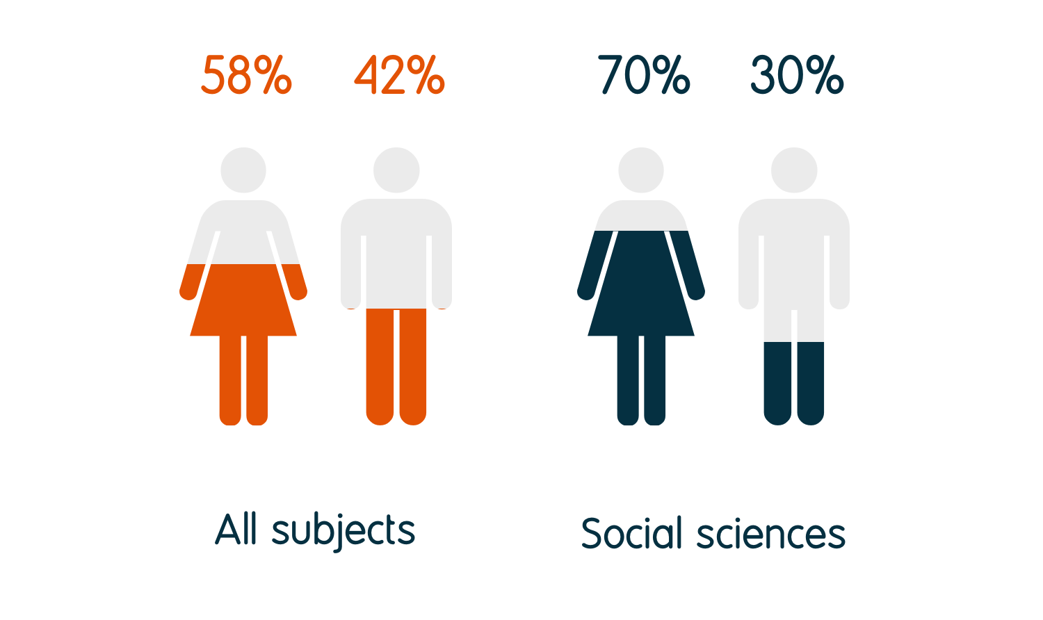 70% of social science graduates identify as female and 30% as male, compared to 58% female and 42% male for all graduates.