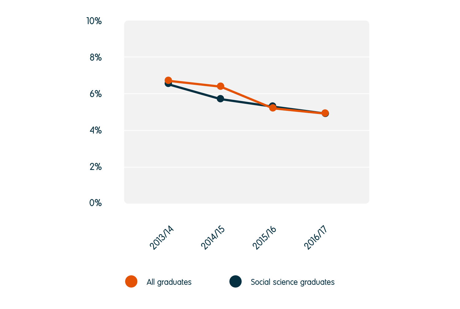 The unemployment rate for social science graduates reduced from 6.4% in 2013/14 to 5.1% in 2016/17. The unemployment rate for all graduates was also 5.1%.