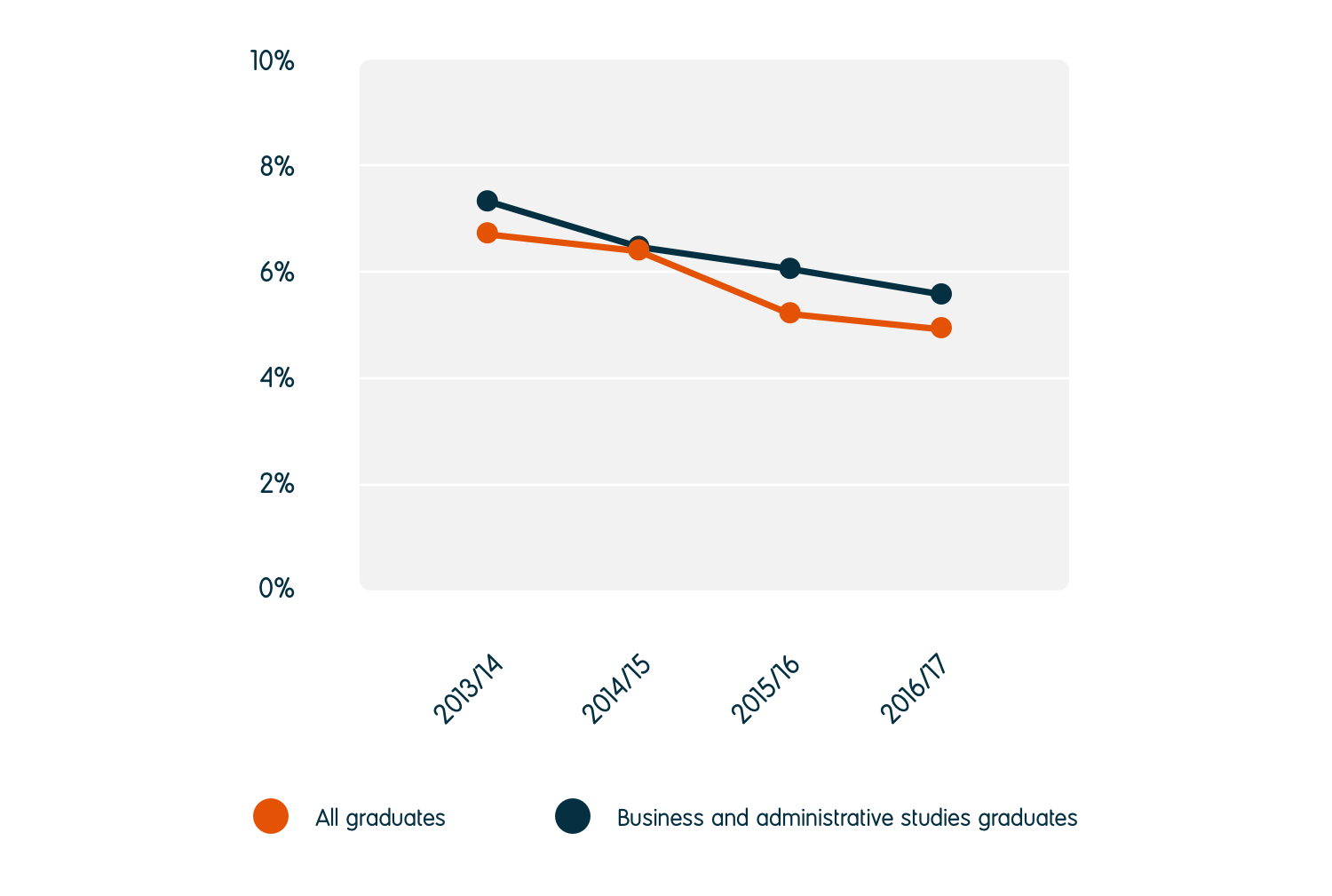 The unemployment rate for business and administrative studies graduates reduced from 7.5% in 2013/14 to 5.7% in 2016/17. This is higher than the 5.1% unemployment rate for all graduates.