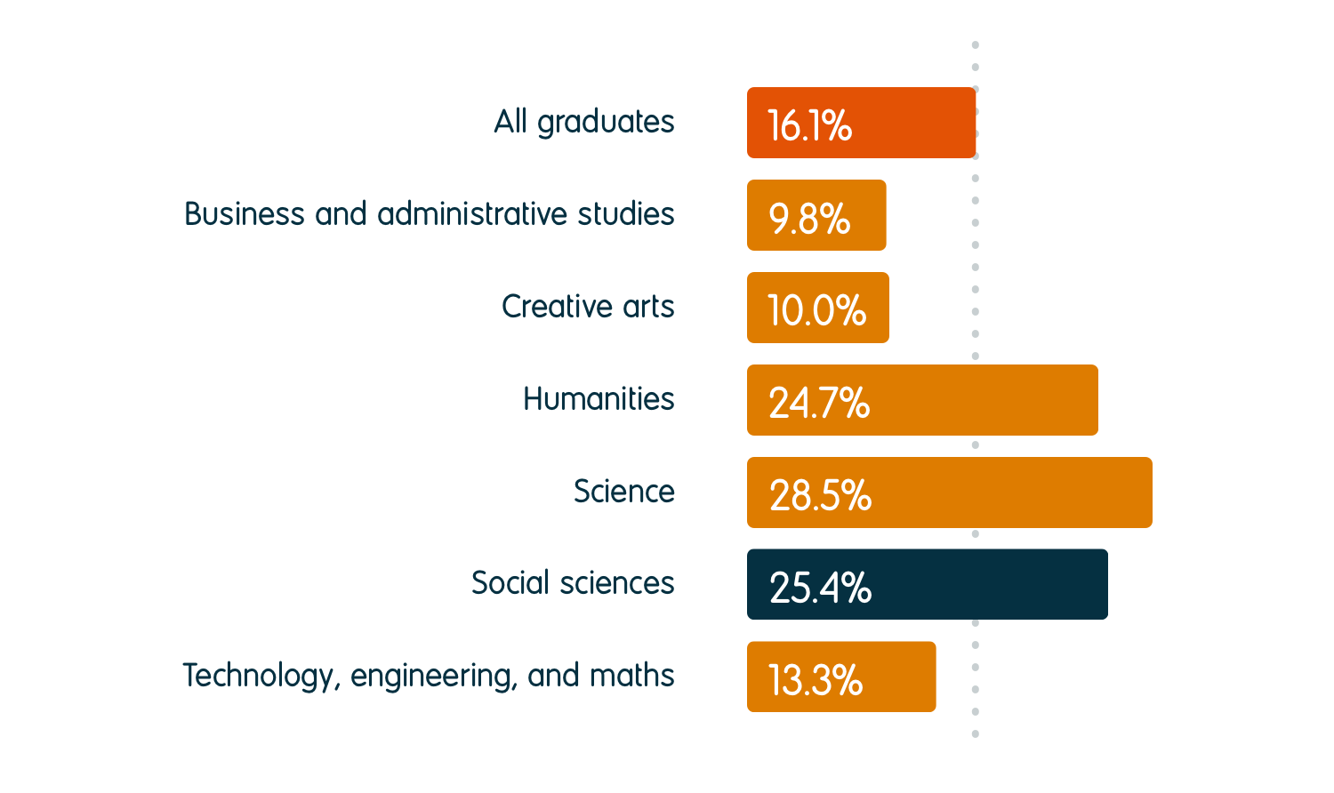 25.4% of social sciences graduates were in further study six months after graduation, compared to an average of 16.1% for all graduates. For other subject groups, the percentage going into further study was 9.8% for business and administrative studies, 10.0% for creative arts, 24.7% for humanities, 28.5% for science, and 13.3% for technology, engineering, and maths.