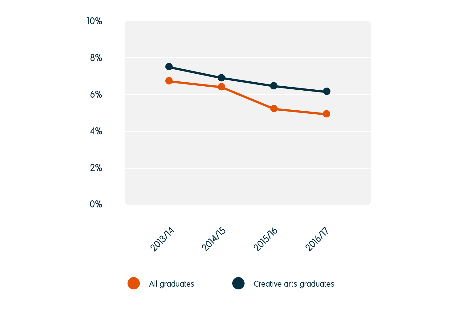 The unemployment rate for creative arts graduates reduced from 7.7% in 2013/14 to 6.1% in 2016/17. This is higher than the 5.1% unemployment rate for all graduates.