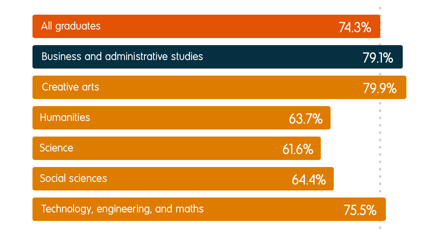 79.1% of business and administrative studies graduates were in employment six months after graduation, compared to an average of 74.3% for all graduates. For other subject groups, the employment rates were 79.9% for creative arts, 63.7% for humanities, 61.6% for science, 64.4% for social sciences, and 75.5% for technology, engineering, and maths.
