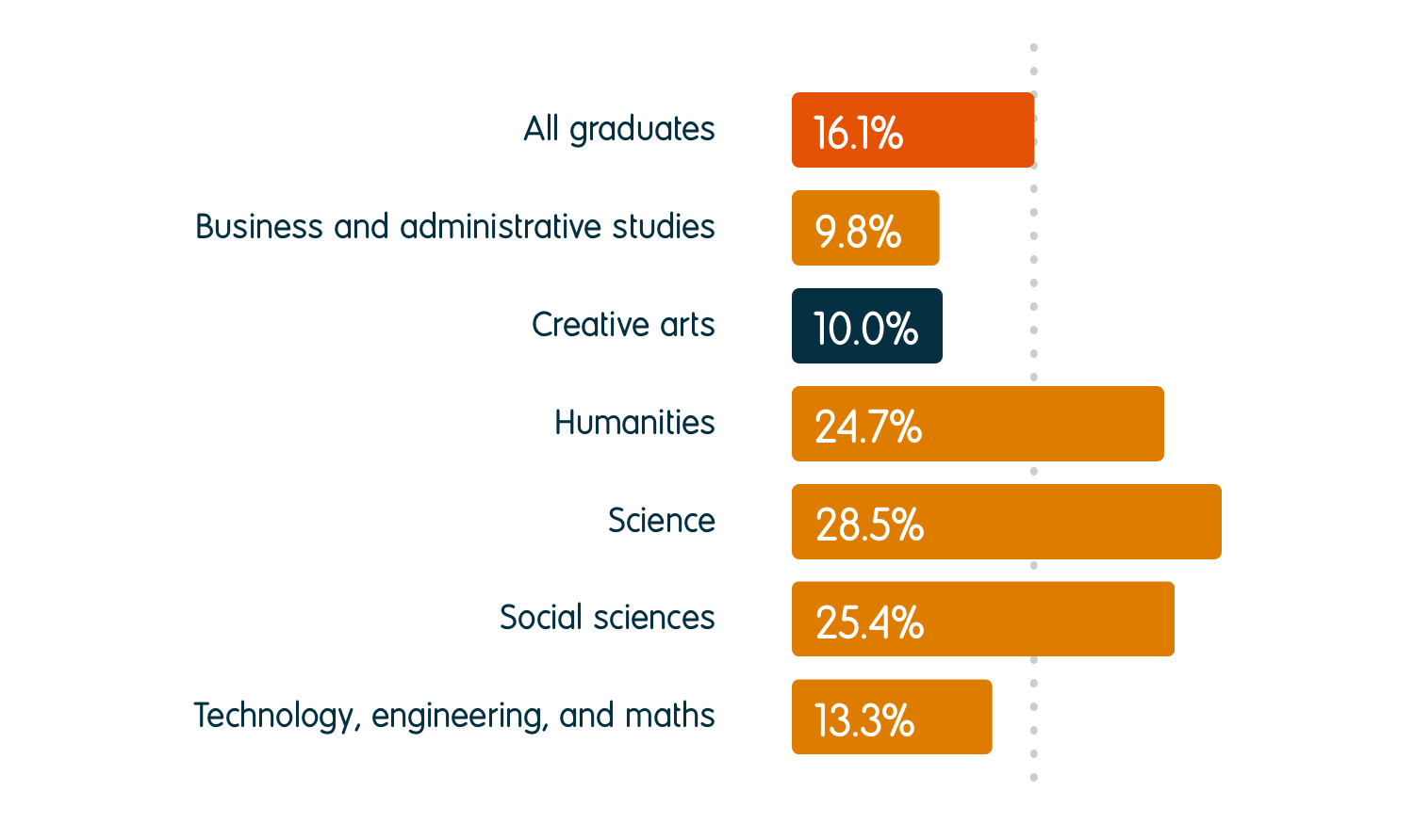 10.0% of creative arts graduates were in further study six months after graduation, compared to an average of 16.1% for all graduates. For other subject groups, the percentage going into further study was 9.8% for business and administrative studies, 24.7% for humanities, 28.5% for science, 25.4% for social sciences, and 13.3% for technology, engineering, and maths.