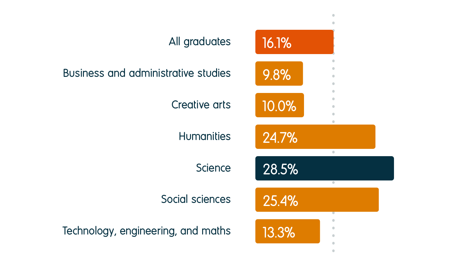 28.5% of science graduates were in further study six months after graduation, compared to an average of 16.1% for all graduates. For other subject groups, the percentage going into further study was 9.8% for business and administrative studies, 10.0% for creative arts, 24.7% for humanities, 25.4% for social sciences, and 13.3% for technology, engineering, and maths.