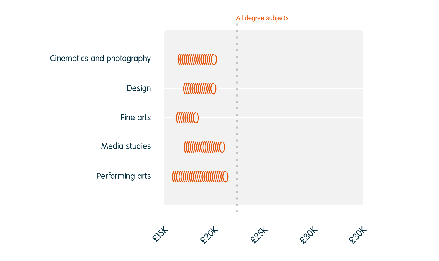 The average starting salary for all graduates was £22,399. <br/>Average starting salaries ranged from £16,400 to £20,400 for cinematics and photography graduates, £17,000 to £20,300 for design, £16,100 to £18,500 for fine arts, £17,000 to £21,250 for media studies, and £15,800 to £21,500 for performing arts.