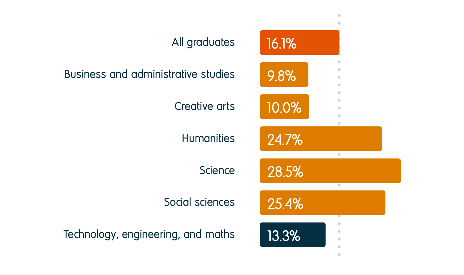 13.3% of technology, engineering, and maths graduates were in further study six months after graduation, compared to an average of 16.1% for all graduates. For other subject groups, the percentage going into further study was 9.8% for business and administrative studies, 10.0% for creative arts, 24.7% for humanities, 28.5% for science, and 25.4% for social sciences.