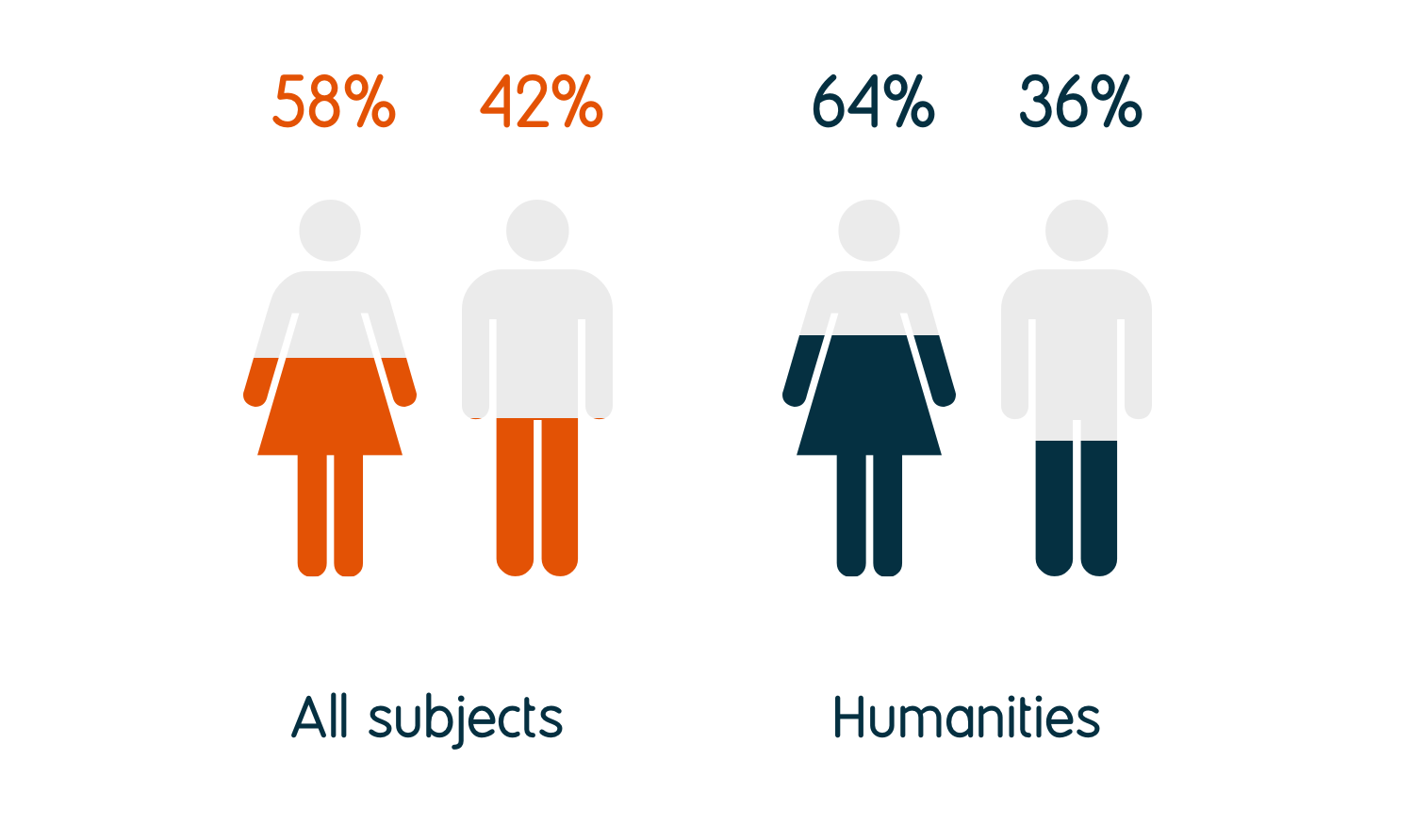 64% of humanities graduates identify as female and 36% as male, compared to 58% female and 42% male for all graduates.