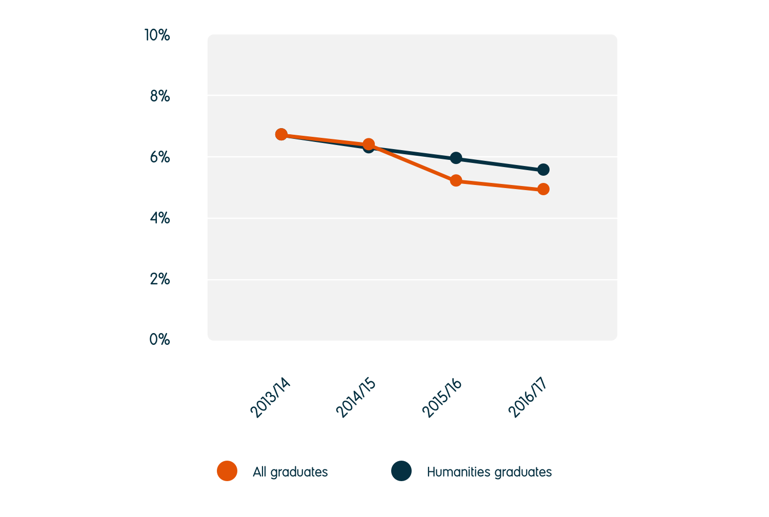 The unemployment rate for humanities graduates reduced from 6.6% in 2013/14 to 5.7% in 2016/17. This is higher than the 5.1% unemployment rate for all graduates.