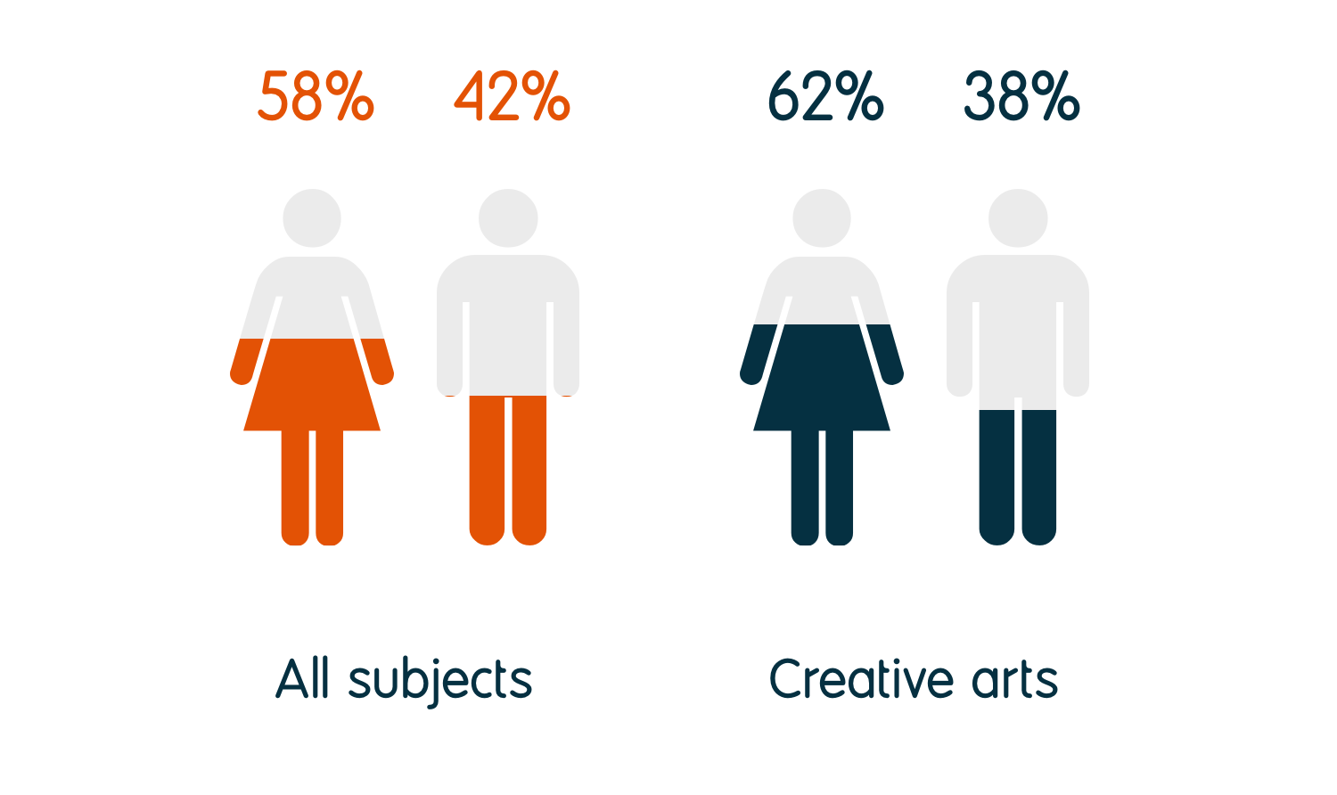 62% of creative arts graduates identify as female and 38% as male, compared to 58% female and 42% male for all graduates.