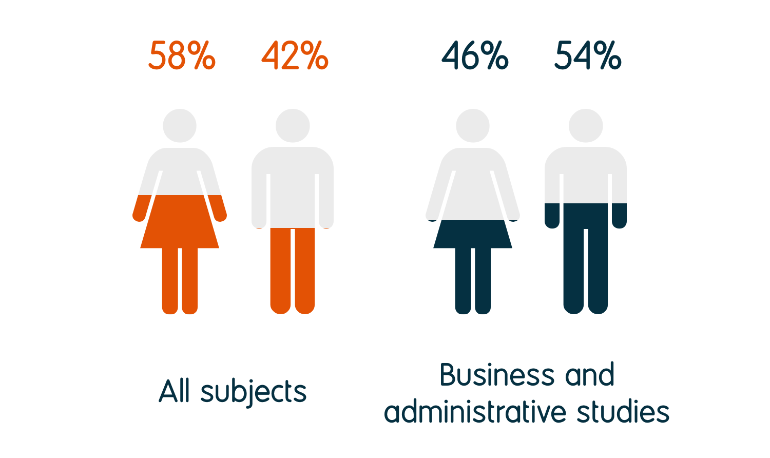 46% of business and administrative studies graduates identify as female and 54% as male, compared to 58% female and 42% male for all graduates.