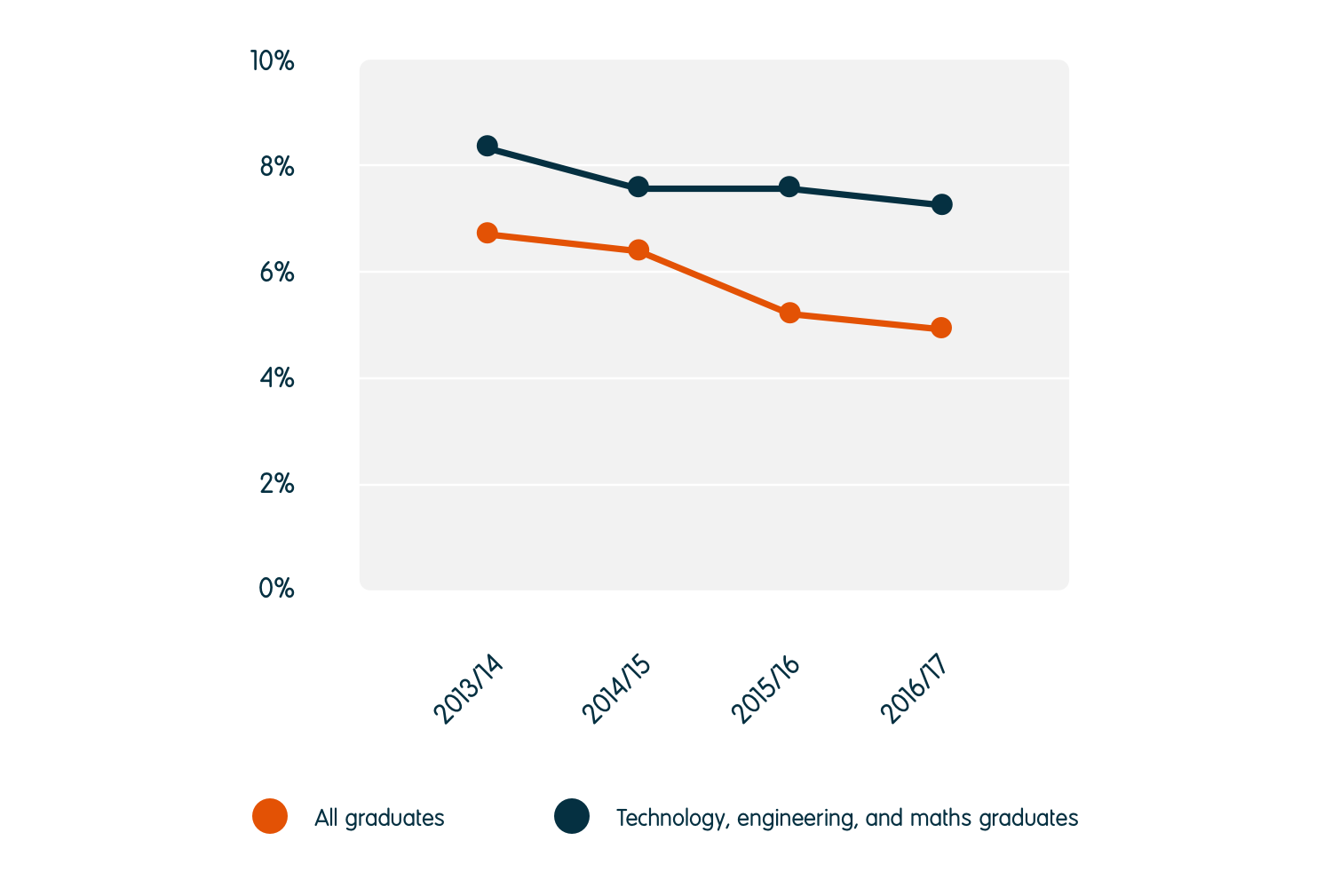 The unemployment rate for technology, engineering, and maths graduates reduced from 8.3% in 2013/14 to 7.4% in 2016/17. This is higher than the 5.1% unemployment rate for all graduates.
