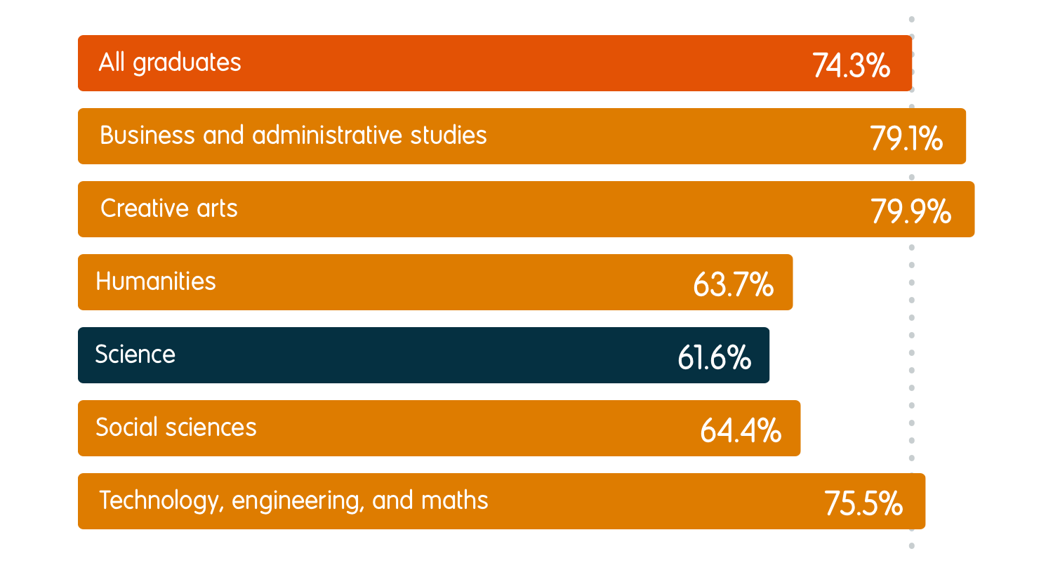 61.6% of science graduates were in employment six months after graduation, compared to an average of 74.3% for all graduates. For other subject groups, the employment rates were 79.1% for business and administrative studies, 79.9% for creative arts, 63.7% for humanities, 64.4% for social sciences, and 75.5% for technology, engineering, and maths.