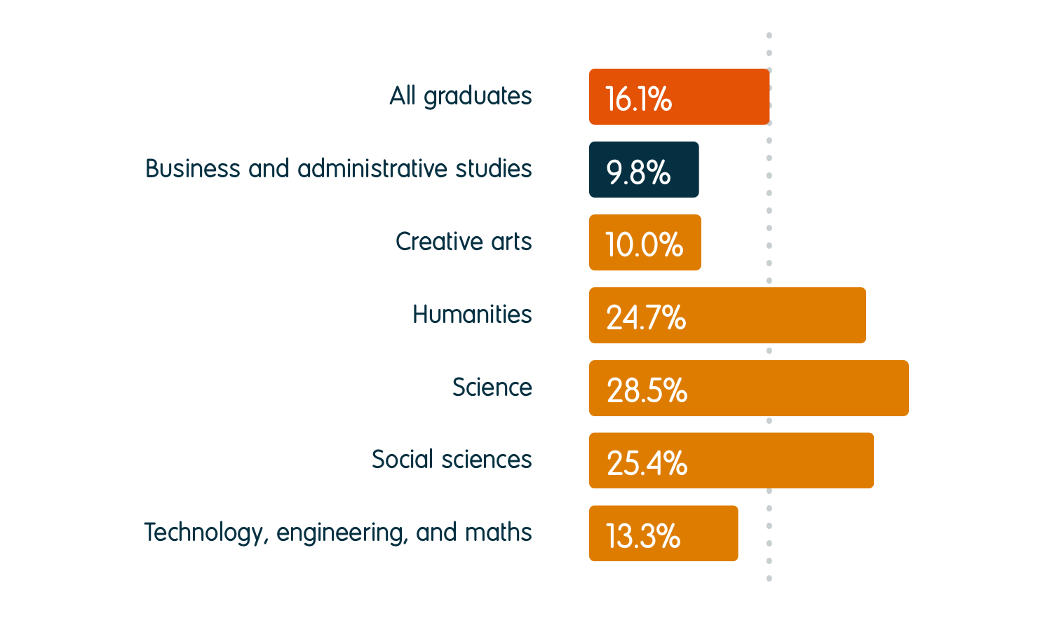 9.8% of business and administrative studies graduates were in further study six months after graduation, compared to an average of 16.1% for all graduates. For other subject groups, the percentage going into further study was 10.0% for creative arts, 24.7% for humanities, 28.5% for science, 25.4% for social sciences, and 13.3% for technology, engineering, and maths.